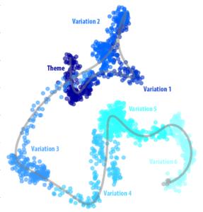 Perceptual Presence and Musical Structure in WaveNet – KIM